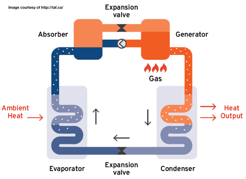 How a Gas Absorbtion Heat Pump Works