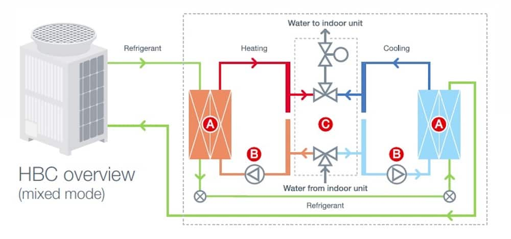 How an HVRF system works
